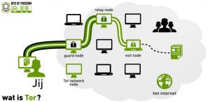 الحفاظ على المعلومات السرية والحساسة مع نظام Tails